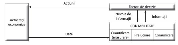 Contabilitatea ca sistem informațional în procesul decizional
