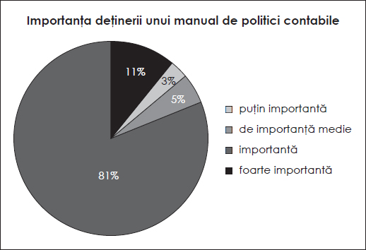 Importanța deținerii unui manual de politici contabile