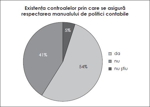 Existența controalelor prin care se asigură respectarea manualului de politici contabile