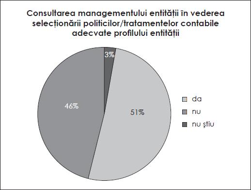 Consultarea managementului entității în vederea selecționării politicilor/tratamentelor contabile adecvate profilului entității