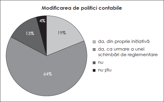 Modificarea de politici contabile