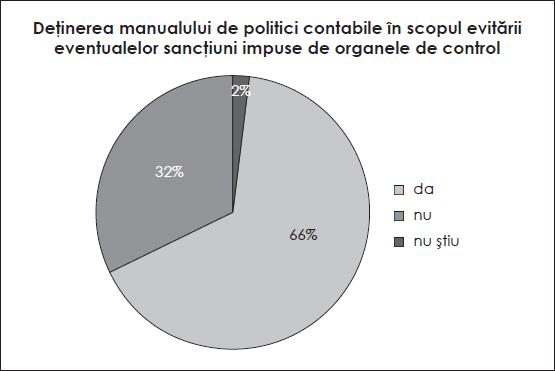 Deținerea manualului de politici contabile în scopul evitării eventualelor sancțiuni impuse de organele de control