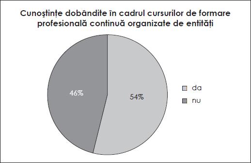 Cunoștințe dobândite în cadrul cursurilor de formare profesională continuă organizate de entități