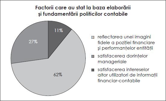 Factorii care au stat la baza elaborării și fundamentării politicilor contabile