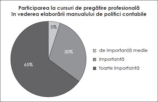 Participarea la cursuri de pregătire profesională în vederea elaborării manualului de politici contabile