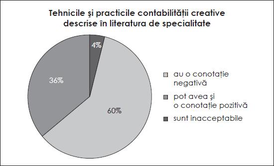 Tehnicile și practicile contabilității creative descrise în literatura de specialitate