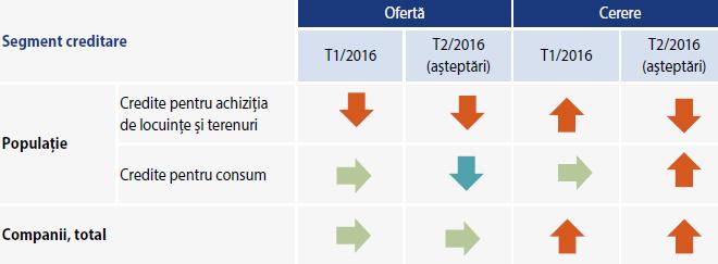 Sinteza opiniilor băncilor referitoare la evoluția ofertei și a cererii de credite