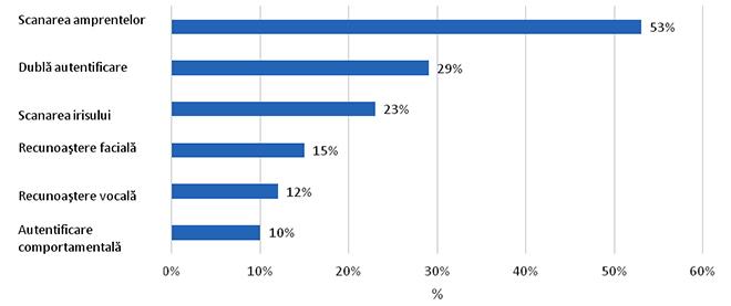 Preferințele consumatorilor privind utilizarea în viitor a sistemelor de identificare biometrică la efectuarea plăților