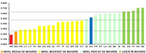 Tabloul de bord european privind inovarea 2016 – clasamentul pe țări (axa Y – indicele sintetic al inovării, axa X – țările UE)