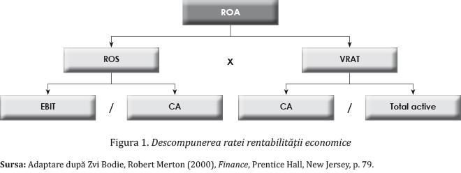 Figura 1. Descompunerea ratei rentabilității economice