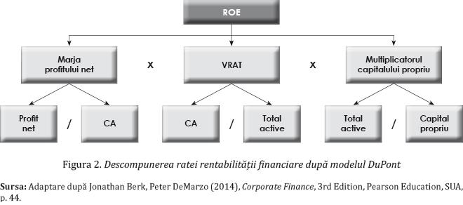 Figura 2. Descompunerea ratei rentabilității financiare după modelul DuPont