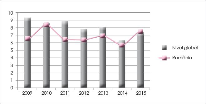 Graficul 1. Mediile rentabilității economice înregistrate la nivel național versus mediile rentabilității economice înregistrate pe plan global în perioada 2009-2015