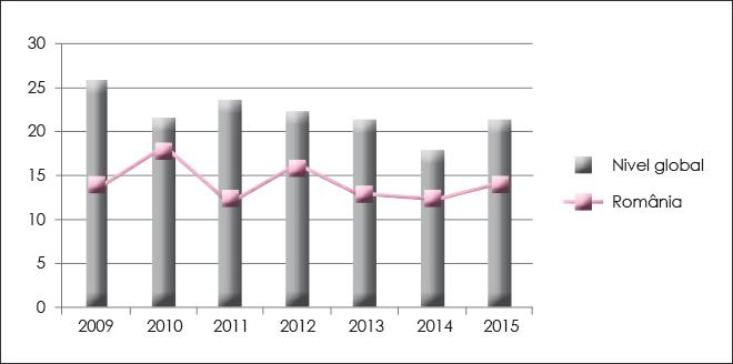 Graficul 2. Mediile rentabilității financiare înregistrate la nivel național versus mediile rentabilității financiare înregistrate pe plan global în perioada 2009-2015