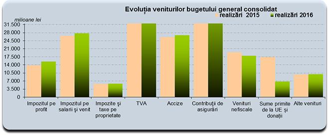 Evoluția veniturilor bugetului general consolidat