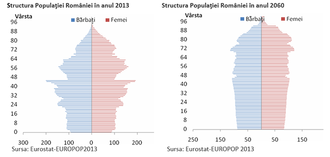 Structura populației: 2013-2060