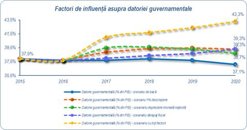 Factori de influență asupra datoriei guvernamentale
