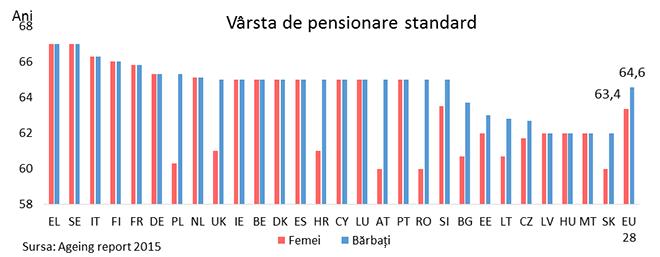 Vârsta de pensionare standard