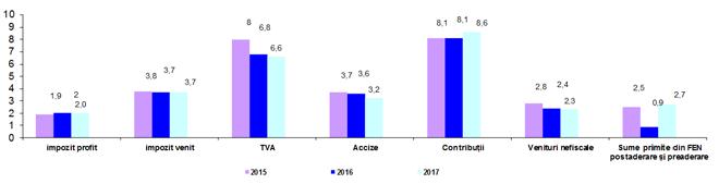 Evoluția veniturilor bugetare pe perioada 2015-2017 - % în PIB
