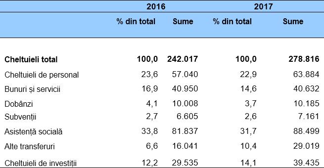 Ponderea cheltuielilor în total cheltuieli bugetare pe anii 2016- 2017