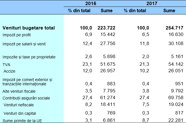 Ponderea veniturilor în total venituri bugetare pe anii 2016-2017