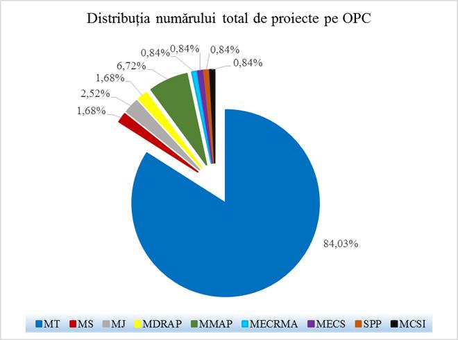 Distribuția numărului total de proiecte pe OPC