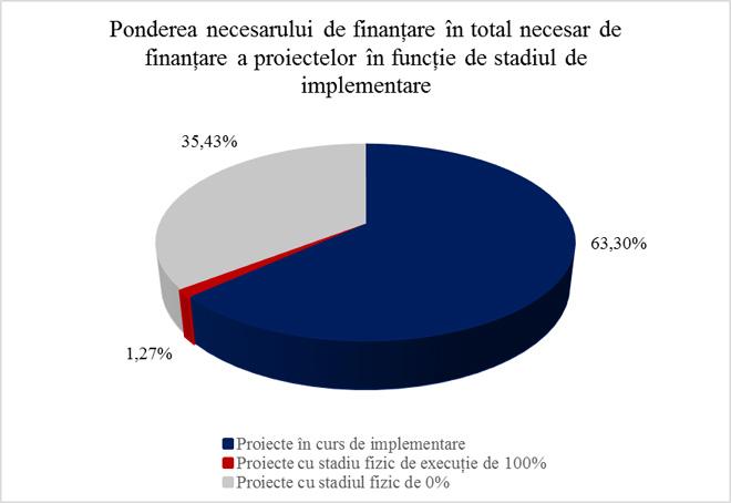 Ponderea necesarului de finanțare în total necesar de finanțare a proiectelor în funcție de stadiul de implementare