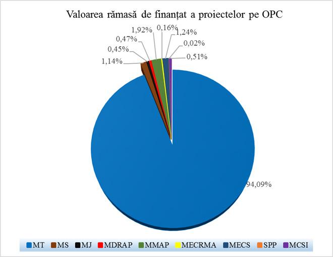 Valoarea rămasă de finanțat a proiectelor pe OPC