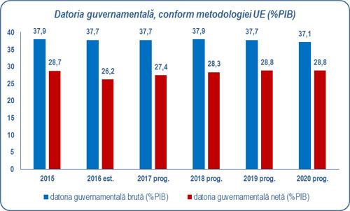 Datoria guvernamentală, conform metodologiei UE (%PIB)