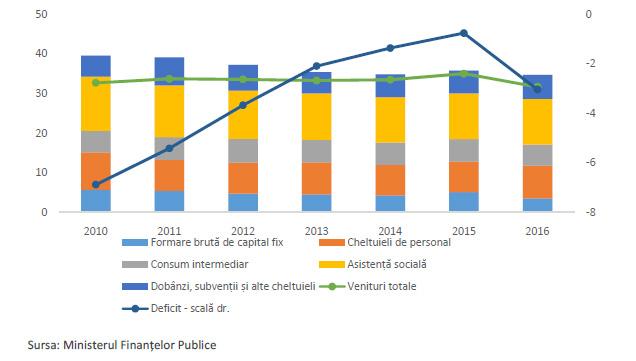 Poziția bugetară consolidată (ESA 2010, % PIB)