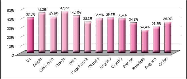 Figura 1. Presiunea fiscală totală în cele două grupe de țări în anul 2016