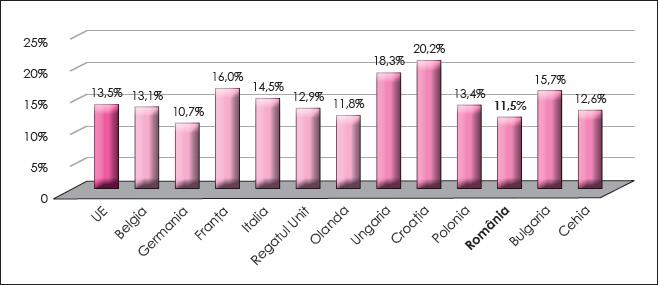 Figura 3. Presiunea fiscală aferentă impozitelor indirecte în cele două grupe de țări în anul 2016