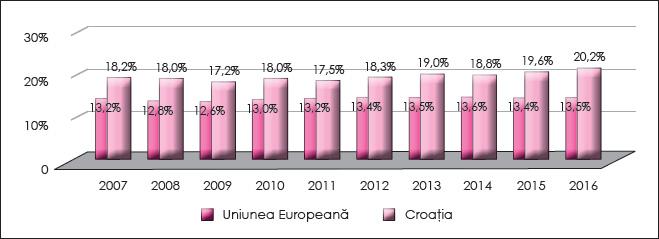 Figura 4. Evoluția presiunii fiscale aferente impozitelor indirecte în Croația în perioada 2007-2016