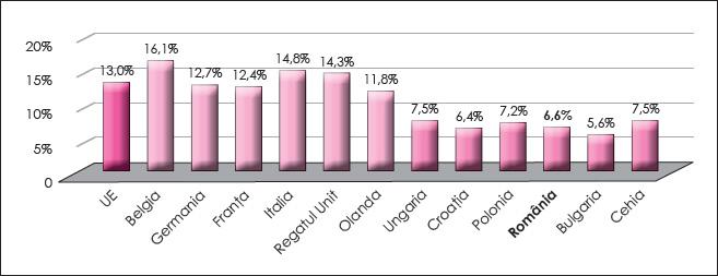 Figura 6. Presiunea fiscală aferentă impozitelor directe în cele două grupe de țări în anul 2016