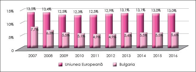 Figura 8. Evoluția presiunii fiscale aferente impozitelor directe în Bulgaria în perioada 2007-2016