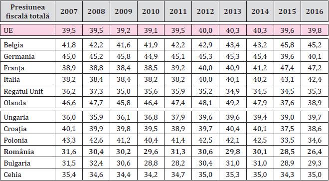 Tabelul 1. Presiunea fiscală totală în cele două grupe de țări în perioada 2007-2016 (% din PIB)