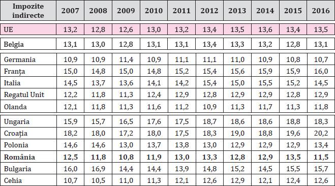 Tabelul 2. Presiunea fiscală aferentă impozitelor indirecte în cele două grupe de țări în perioada 2007-2016 (% din PIB)