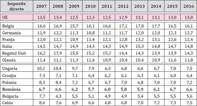 Tabelul 3. Presiunea fiscală aferentă impozitelor directe în cele două grupe de țări în perioada 2007-2016 (% din PIB)