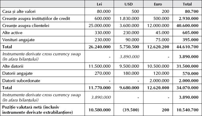 Diferente de curs valutar – monografie contabila – Contabilitate fiscalitate monografii contabile